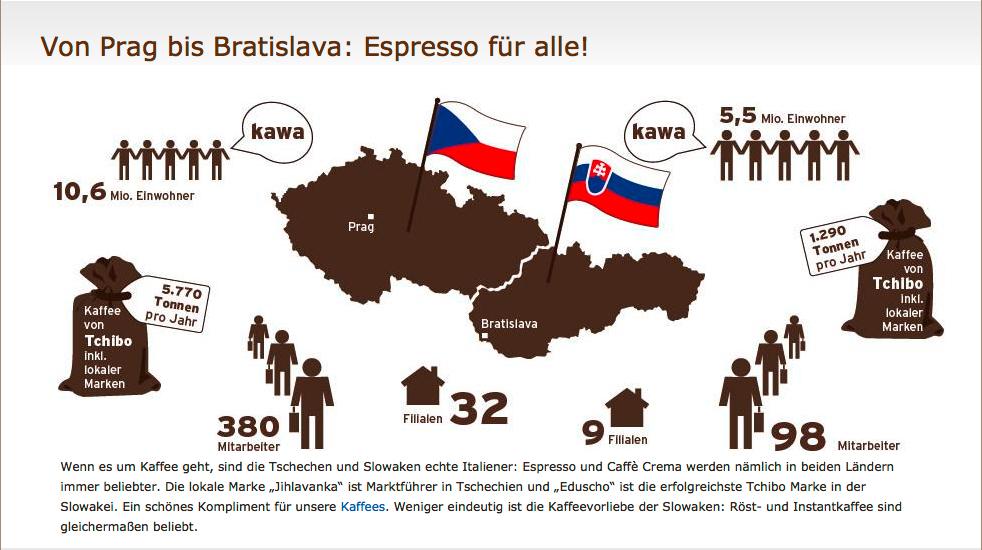 Infografik_Bratislava