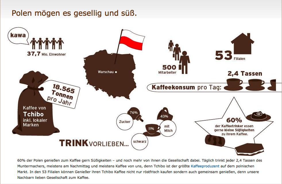 Infografik_Polen