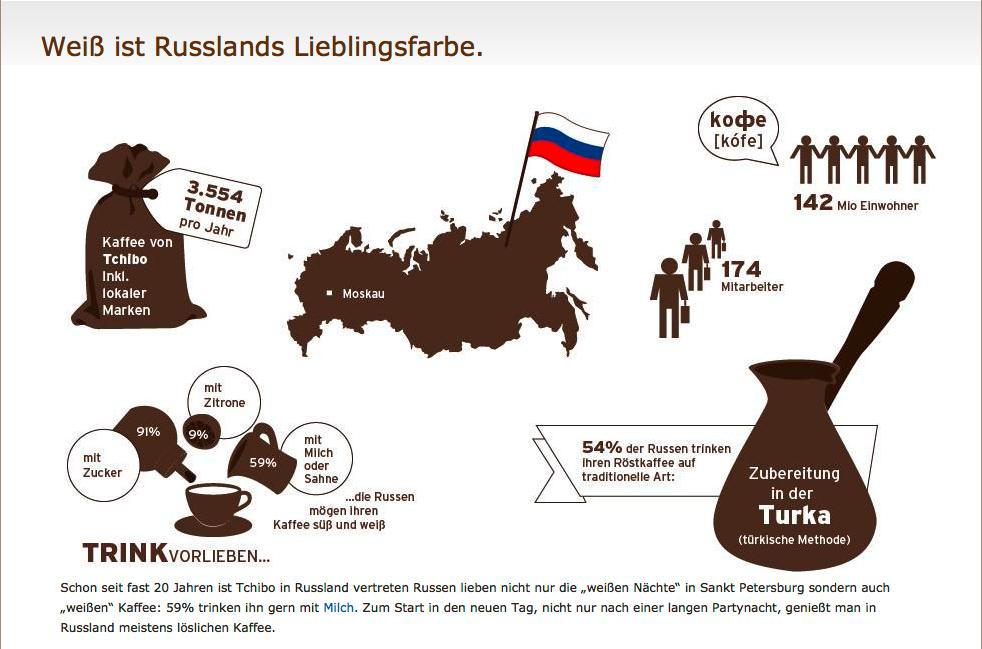 Infografik_Russland