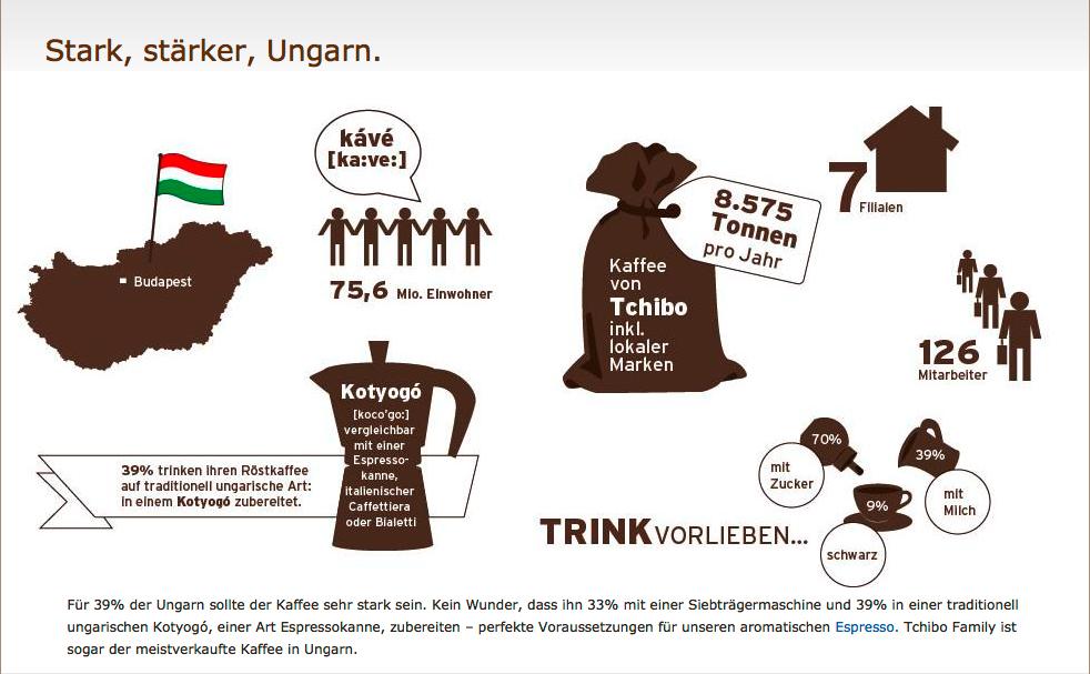 Infografik_Ungarn